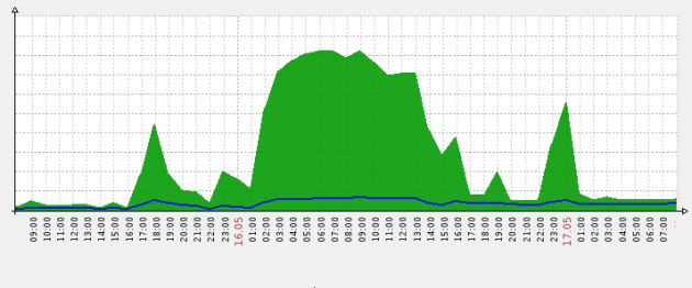DNS resolver bandwidth usage during an attack attempt - response traffic in green